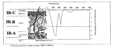 Infrarood golflengtes - menselijke huid
