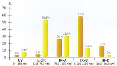Comparaison dans le rayonnement entre un émetteur IRK de 750W et le soleil naturel
