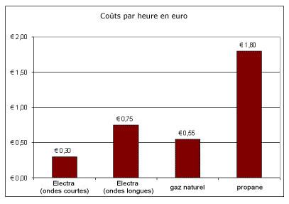 consommation énergétique du chauffage de terrasse